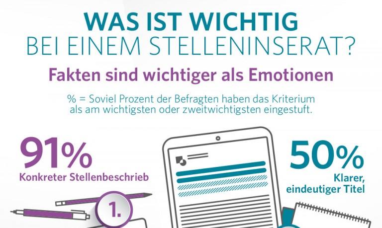 Jobcloud_Stelleninserat_Fakten-statt-Emotionen
